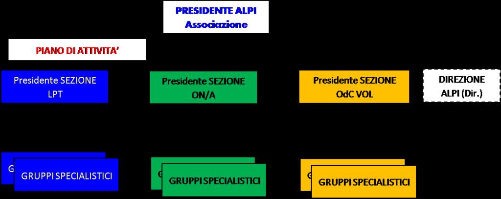 ALPI - Organigramma